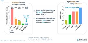 Demeetra - Blog - Cas-CLOVER Continues to Show Fewer Off-Target Mutations than CRISPR-Cas9