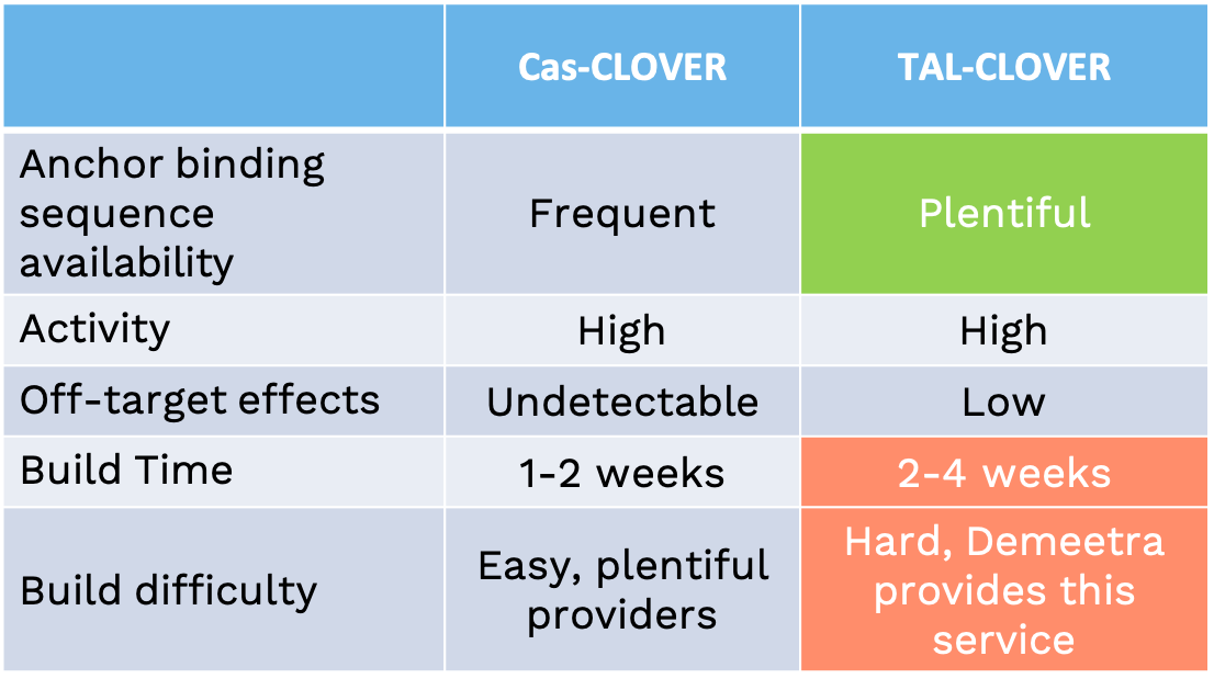 breakdown of some features of Cas-CLOVER and TAL-CLOVER